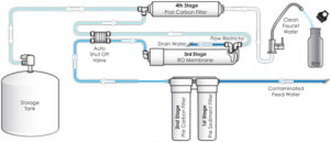 RO-Water-Filter-System-Flow-Chart